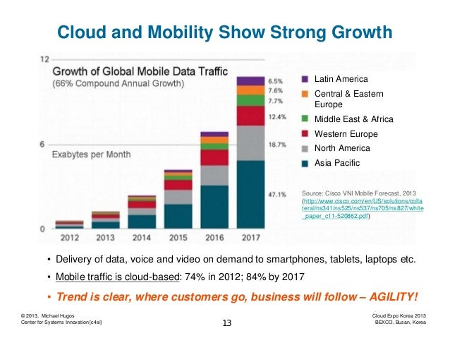 Cloud and Mobility Show Strong Growth Latin America Central & Eastern Europe Middle East & Africa Western Europe North Ame...