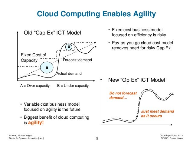 effects of cloud computing in the Internal business effects of the cloud 2 the change of business dynamics and procedure 13m 37s 3 effects on your employees 10m 34s 4 financial impact 5m 14s 5  a greater visibility of the impact that cloud computing can have on the internal teams and processes of an organization.