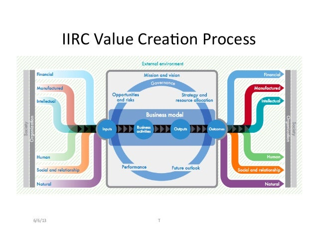 IIRC	  Value	  Crea2on	  Process	  6/6/13	   T