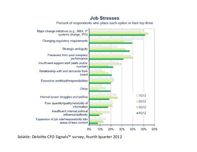 Source: DeloiQe CFO Signals™ survey, fourth quarter 2012 6/6/13  T