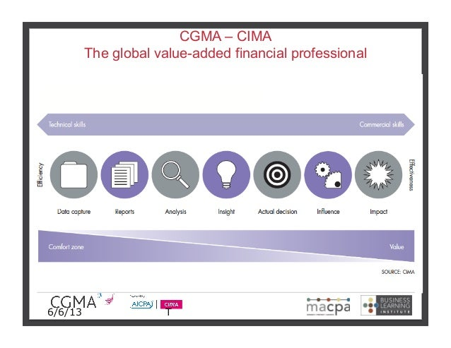 CGMA – CIMAThe global value-added financial professional6/6/13 T