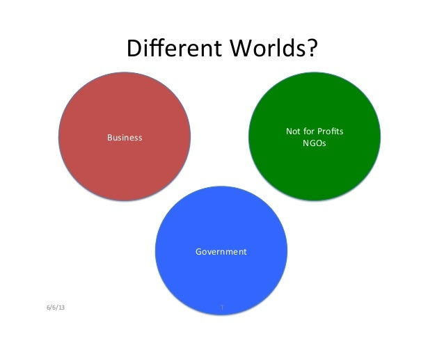 Business Not for Profits NGOs Government Different Worlds? 6/6/13  T