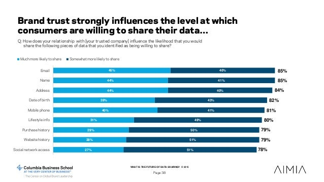 WHAT IS THE FUTURE OF DATA SHARING? © 2015 Page 38 Brand trust strongly influences the level at which consumers are willin...