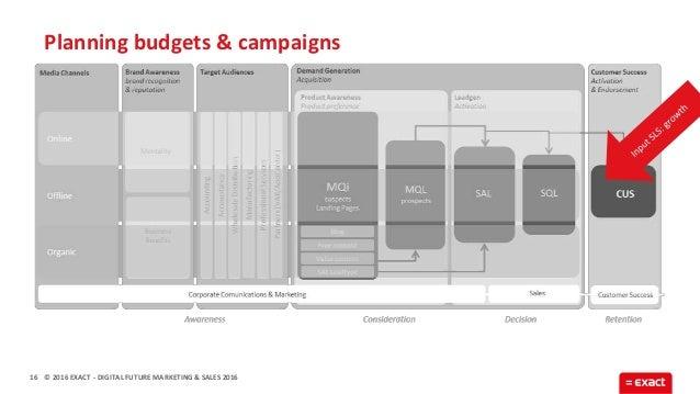 © 2016 EXACT Planning budgets & campaigns 16 - DIGITAL FUTURE MARKETING & SALES 2016