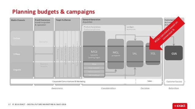 © 2016 EXACT Planning budgets & campaigns 17 - DIGITAL FUTURE MARKETING & SALES 2016