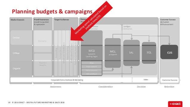 © 2016 EXACT Planning budgets & campaigns 18 - DIGITAL FUTURE MARKETING & SALES 2016