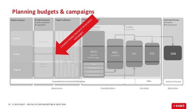 © 2016 EXACT Planning budgets & campaigns 19 - DIGITAL FUTURE MARKETING & SALES 2016