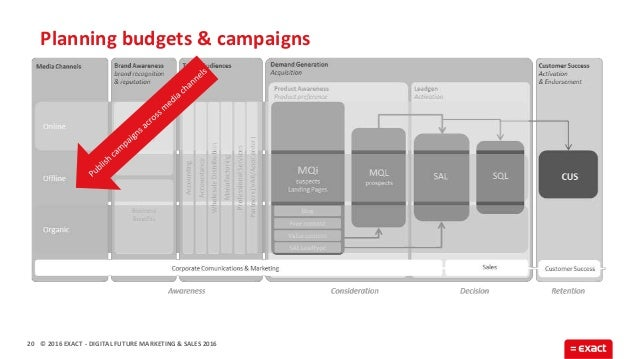 © 2016 EXACT Planning budgets & campaigns 20 - DIGITAL FUTURE MARKETING & SALES 2016