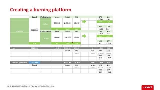 © 2016 EXACT Creating a burning platform 23 - DIGITAL FUTURE MARKETING & SALES 2016 Spend Mediachannel Spend Reach MQi SAL...