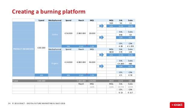 © 2016 EXACT Creating a burning platform 24 - DIGITAL FUTURE MARKETING & SALES 2016 Spend Mediachannel Spend Reach MQi MQL...