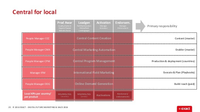 © 2016 EXACT Online Demand Generation International Field Marketing Central Program Management Central Marketing Automatio...
