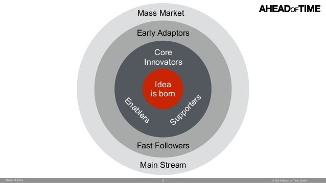 © 2014 Ahead of Time GmbHAhead of Time Mass Market Main Stream Early Adaptors Fast Followers Core  Innovators Enablers Su...