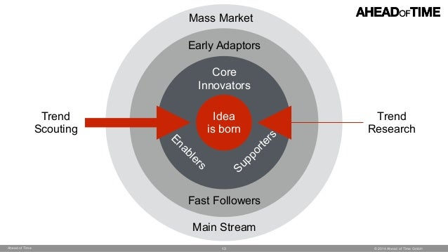 © 2014 Ahead of Time GmbHAhead of Time Mass Market Main Stream Early Adaptors Fast Followers Core 