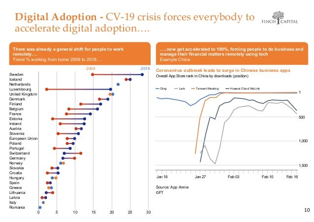 Digital Adoption - CV-19 crisis forces everybody to accelerate digital adoption…. 10 There was already a general shift for...
