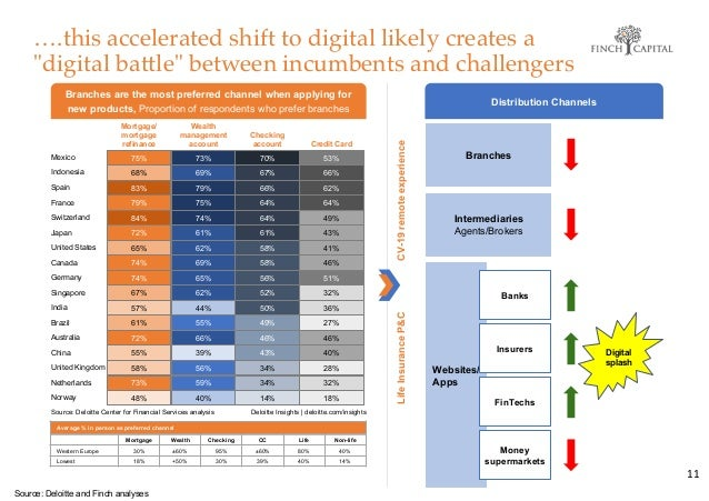 """….this accelerated shift to digital likely creates a """"digital battle"""" between incumbents and challengers 11 Branches Inter..."""