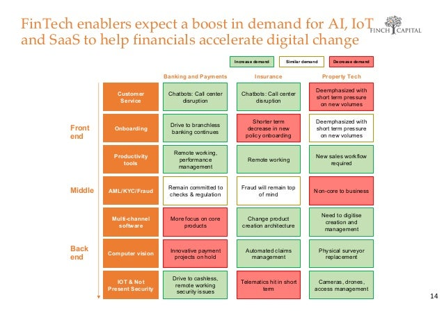 FinTech enablers expect a boost in demand for AI, IoT and SaaS to help financials accelerate digital change 14 Increase de...