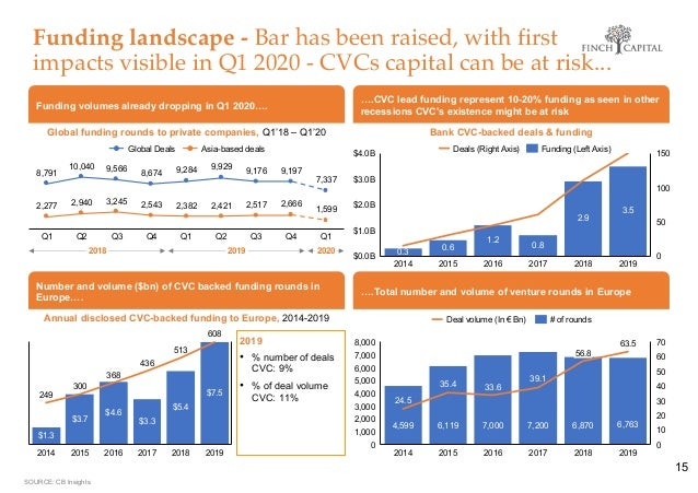 Funding landscape - Bar has been raised, with first impacts visible in Q1 2020 - CVCs capital can be at risk... 15 Funding...