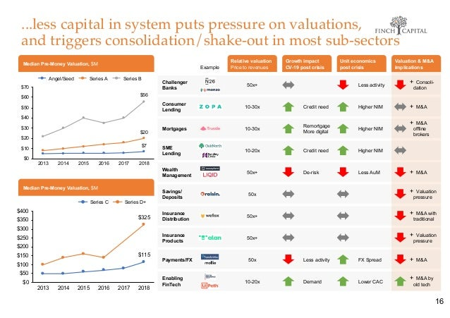 ...less capital in system puts pressure on valuations, and triggers consolidation/shake-out in most sub-sectors Median Pre...