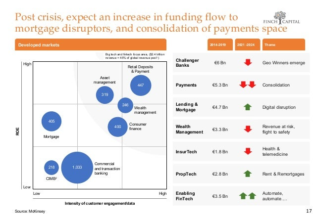 Post crisis, expect an increase in funding flow to mortgage disruptors, and consolidation of payments space 17 €6 Bn €5.3 ...