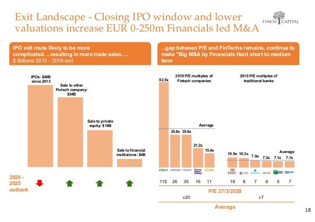 Exit Landscape - Closing IPO window and lower valuations increase EUR 0-250m Financials led M&A 18 2020 - 2025 outlook IPO...