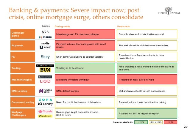 Banking & payments: Severe impact now; post crisis, online mortgage surge, others consolidate 20 Impact on sales/profit: -...