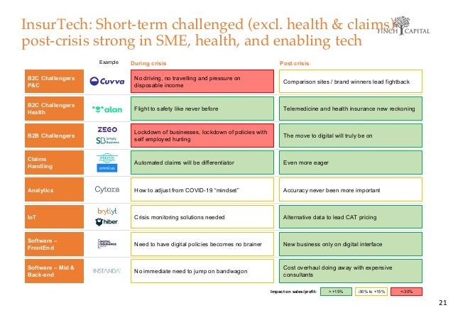 InsurTech: Short-term challenged (excl. health & claims) post-crisis strong in SME, health, and enabling tech 21 Impact on...