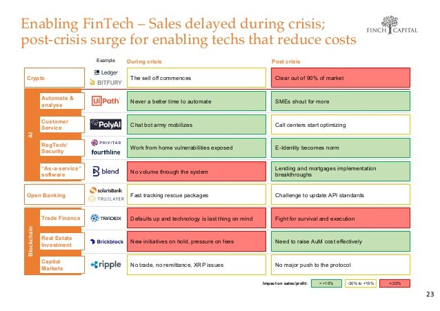 Enabling FinTech – Sales delayed during crisis; post-crisis surge for enabling techs that reduce costs 23 Impact on sales/...