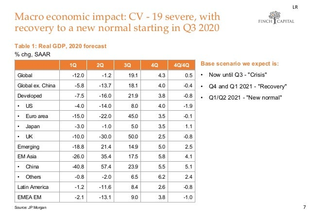 Macro economic impact: CV - 19 severe, with recovery to a new normal starting in Q3 2020 7 Base scenario we expect is: • N...