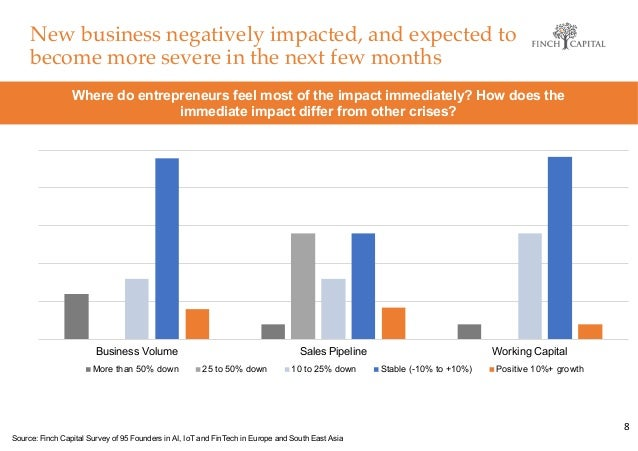 New business negatively impacted, and expected to become more severe in the next few months 8 Where do entrepreneurs feel ...