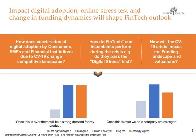 How does acceleration of digital adoption by Consumers, SMEs and Financial Institutions due to CV-19 change competitive la...