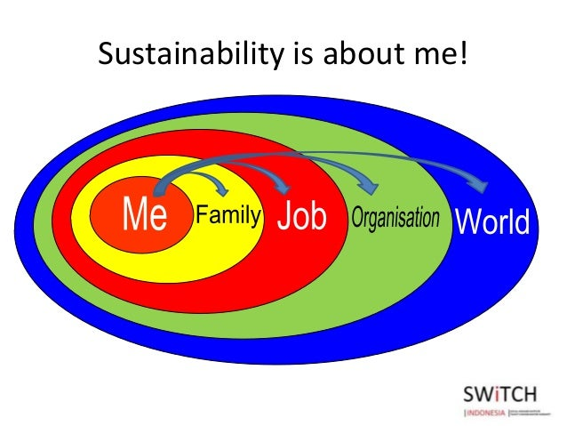 developing a sustainable future through shared Environmental planning for sustainable urban development 1 introduction must meet the needs of the present without compromising the ability of future generations to through the use of public funds for contracting, monitoring, investment.