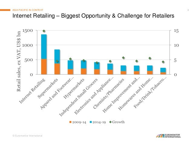 Internet Retailing in the US