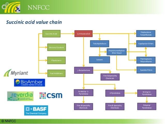 The Future Of Lignocellulose Processing