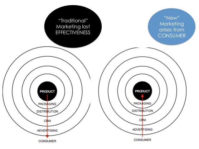 Traditional marketingis no longer enough.  Marketing must be  linked closely with   business strategyand able to prove its...