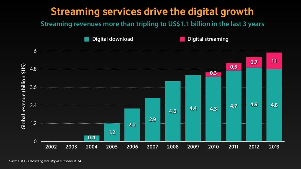 Streaming services drive the digital