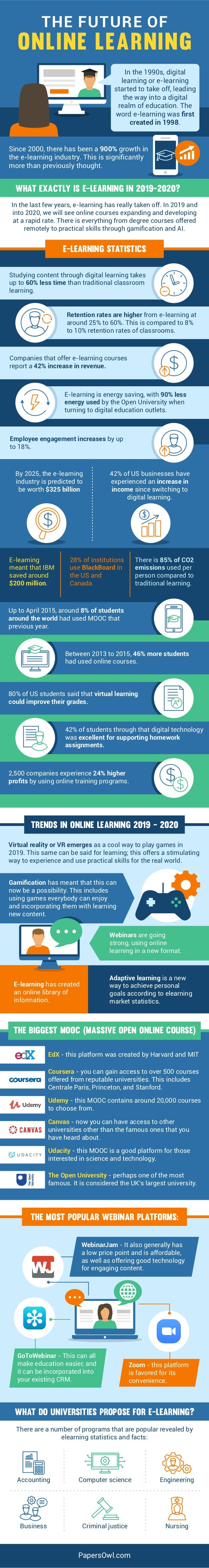 Studying content through digital learning takes up to 60% less time than traditional classroom learning. Retention rates a...