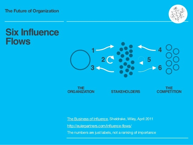 The Future of Organization Six Influence Flows 1 3 2 5 6 4 THE! ORGANIZATION STAKEHOLDERS THE! COMPETITION The Business of...