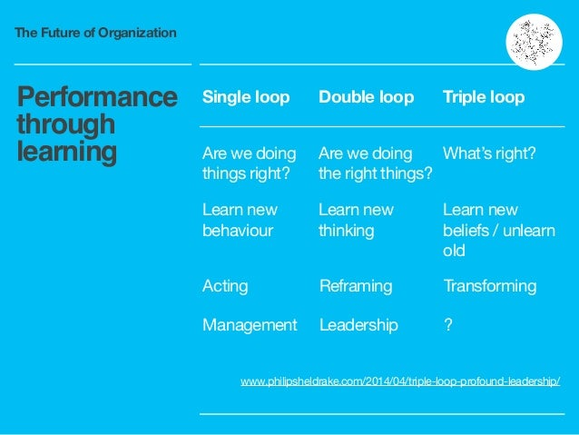 The Future of Organization Performance through learning Single loop Double loop Triple loop Are we doing things right?  Ar...