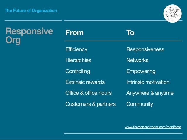 The Future of Organization Responsive Org www.theresponsiveorg.com/manifesto From To Efficiency  Responsiveness Hierarchie...