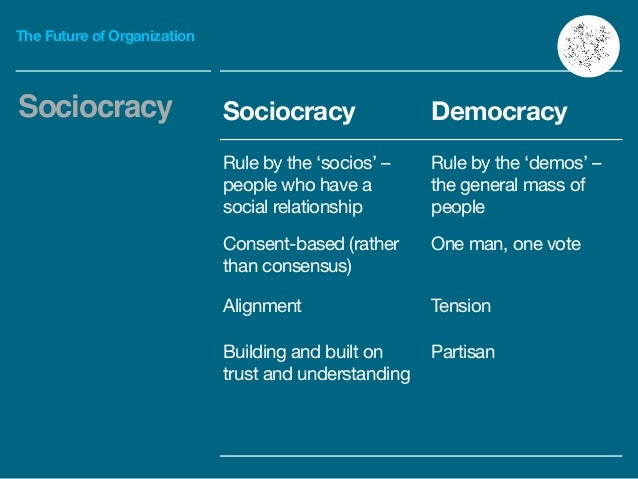 The Future of Organization Sociocracy Sociocracy Democracy Rule by the 'socios' – people who have a social relationship  R...