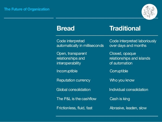 The Future of Organization Bread Traditional Code interpreted automatically in milliseconds Code interpreted laboriously ...