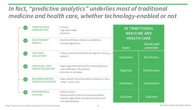 "In fact, ""predictive analytics"" underlies most of traditional  medicine and health care, whether technology-enabled or not..."