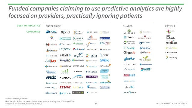 Funded companies claiming to use predictive analytics are highly  focused on providers, practically ignoring patients  ENT...