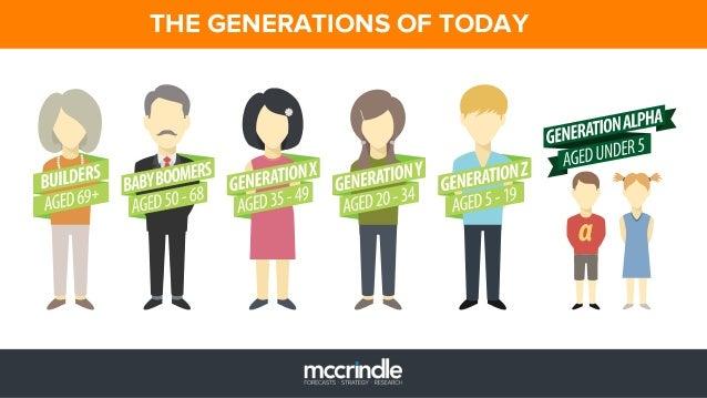The Future Of Supermarket Shopping In Australia Mark Mccrindle