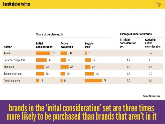 @scottabel on twitter  Source: McKinsey.com  brands in the 'inital consideration' set are three times  more likely to be p...