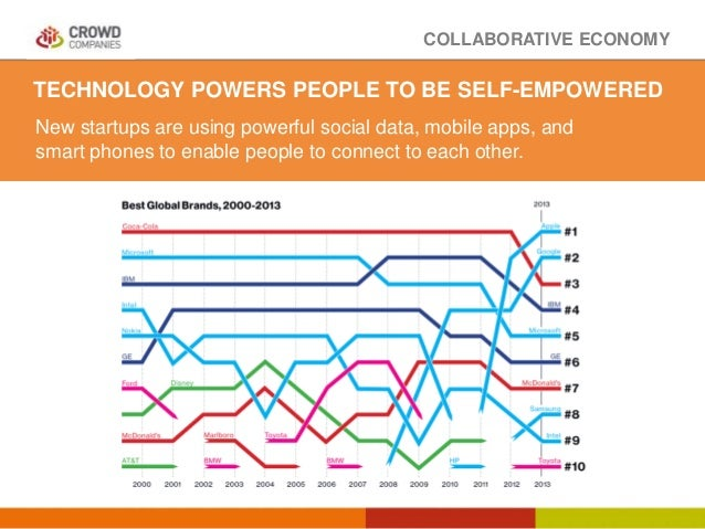 COLLABORATIVE ECONOMY TECHNOLOGY POWERS PEOPLE TO BE SELF-EMPOWERED New startups are using powerful social data, mobile ap...