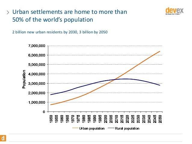 Urban settlements are home to more than 50% of the world's population 2 billion new urban residents by 2030, 3 billion by ...