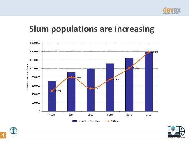 Slum populations are increasing  THE WORLD BANK