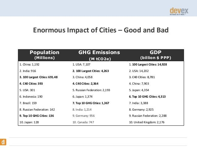Enormous Impact of Cities – Good and Bad Population (Millions)  GHG Emissions (M tCO2e)  GDP  (billion $ PPP)  1. China: 1...