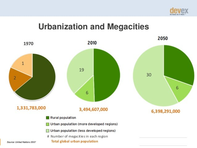 Urbanization and Megacities 1970  1 19 30  2 6 1,331,783,000  3,494,607,000  # Number of megacities in each region Total g...